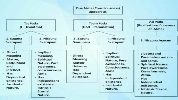 Gita - Pada relationship diagram