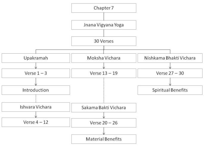07 - Gita Chapter 7
