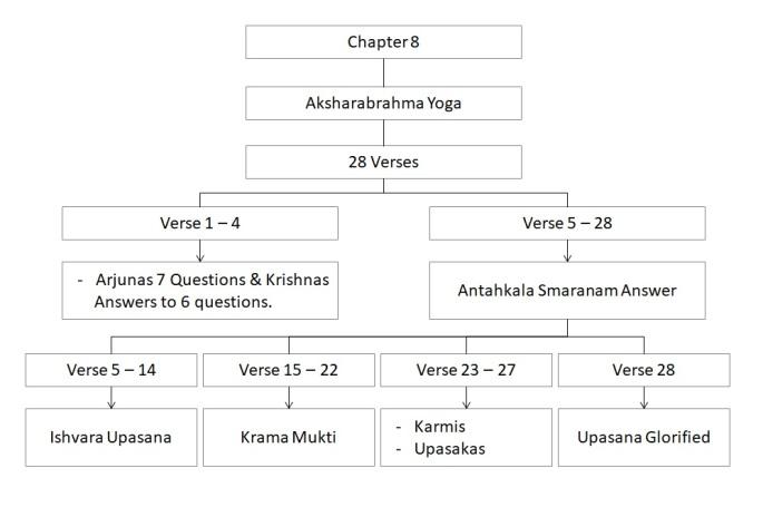 Chapter 8 - summary