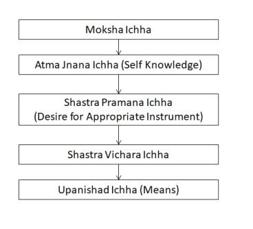 Advaita Makaranta - chart