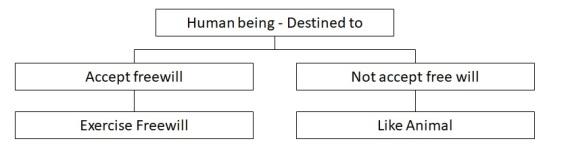 Bhaja govindam - chart