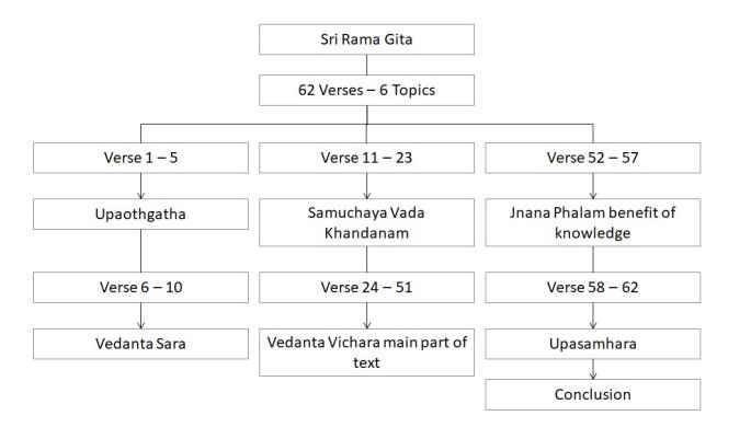 Summary - Sri Rama Gita
